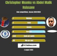 Christopher Nkunku vs Abdel Malik Hsissane h2h player stats