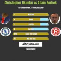Christopher Nkunku vs Adam Bodzek h2h player stats
