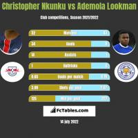 Christopher Nkunku vs Ademola Lookman h2h player stats