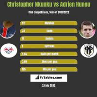Christopher Nkunku vs Adrien Hunou h2h player stats