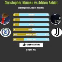 Christopher Nkunku vs Adrien Rabiot h2h player stats