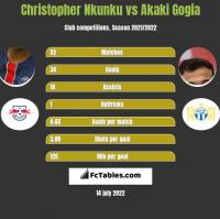 Christopher Nkunku vs Akaki Gogia h2h player stats