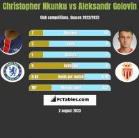 Christopher Nkunku vs Aleksandr Golovin h2h player stats