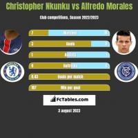 Christopher Nkunku vs Alfredo Morales h2h player stats