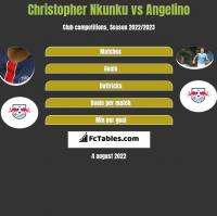 Christopher Nkunku vs Angelino h2h player stats