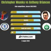 Christopher Nkunku vs Anthony Briancon h2h player stats
