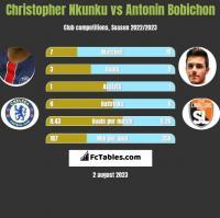 Christopher Nkunku vs Antonin Bobichon h2h player stats