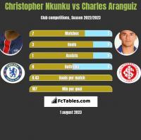 Christopher Nkunku vs Charles Aranguiz h2h player stats