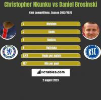 Christopher Nkunku vs Daniel Brosinski h2h player stats