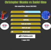 Christopher Nkunku vs Daniel Olmo h2h player stats