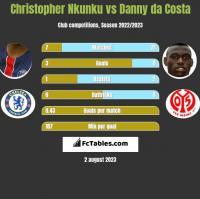 Christopher Nkunku vs Danny da Costa h2h player stats