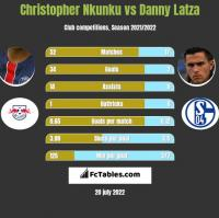 Christopher Nkunku vs Danny Latza h2h player stats