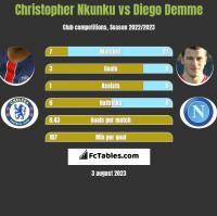 Christopher Nkunku vs Diego Demme h2h player stats
