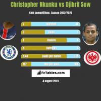 Christopher Nkunku vs Djibril Sow h2h player stats