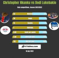 Christopher Nkunku vs Dodi Lukebakio h2h player stats