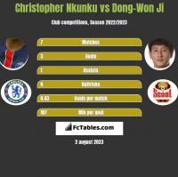 Christopher Nkunku vs Dong-Won Ji h2h player stats