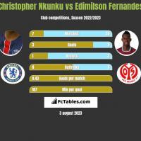 Christopher Nkunku vs Edimilson Fernandes h2h player stats