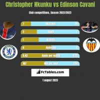 Christopher Nkunku vs Edinson Cavani h2h player stats