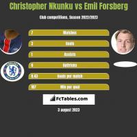 Christopher Nkunku vs Emil Forsberg h2h player stats