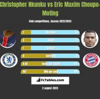 Christopher Nkunku vs Eric Maxim Choupo-Moting h2h player stats