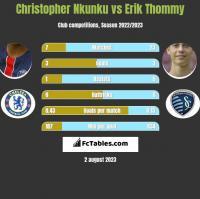 Christopher Nkunku vs Erik Thommy h2h player stats