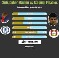 Christopher Nkunku vs Exequiel Palacios h2h player stats