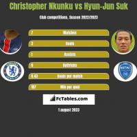 Christopher Nkunku vs Hyun-Jun Suk h2h player stats