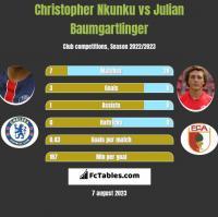 Christopher Nkunku vs Julian Baumgartlinger h2h player stats
