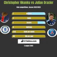 Christopher Nkunku vs Julian Draxler h2h player stats