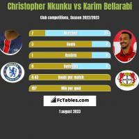 Christopher Nkunku vs Karim Bellarabi h2h player stats