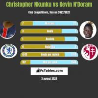 Christopher Nkunku vs Kevin N'Doram h2h player stats
