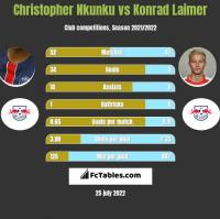 Christopher Nkunku vs Konrad Laimer h2h player stats