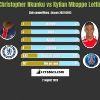 Christopher Nkunku vs Kylian Mbappe Lottin h2h player stats