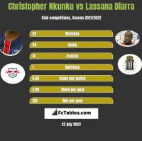 Christopher Nkunku vs Lassana Diarra h2h player stats