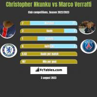 Christopher Nkunku vs Marco Verratti h2h player stats