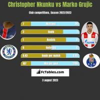 Christopher Nkunku vs Marko Grujic h2h player stats