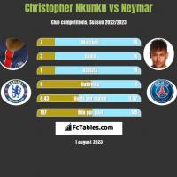 Christopher Nkunku vs Neymar h2h player stats