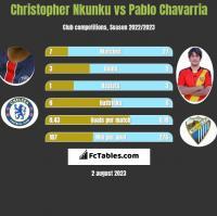 Christopher Nkunku vs Pablo Chavarria h2h player stats