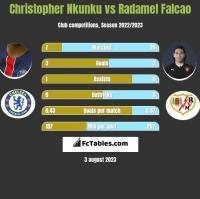 Christopher Nkunku vs Radamel Falcao h2h player stats