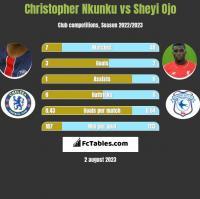 Christopher Nkunku vs Sheyi Ojo h2h player stats