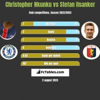 Christopher Nkunku vs Stefan Ilsanker h2h player stats