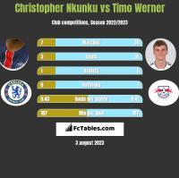 Christopher Nkunku vs Timo Werner h2h player stats