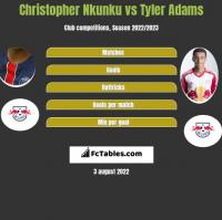 Christopher Nkunku vs Tyler Adams h2h player stats