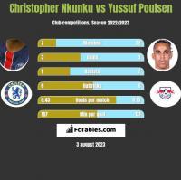 Christopher Nkunku vs Yussuf Poulsen h2h player stats