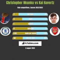 Christopher Nkunku vs Kai Havertz h2h player stats