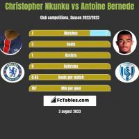 Christopher Nkunku vs Antoine Bernede h2h player stats