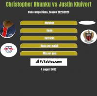 Christopher Nkunku vs Justin Kluivert h2h player stats