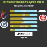 Christopher Nkunku vs Aymen Barkok h2h player stats