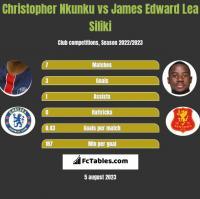 Christopher Nkunku vs James Edward Lea Siliki h2h player stats