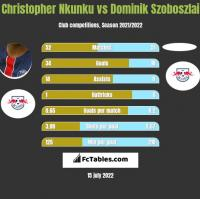 Christopher Nkunku vs Dominik Szoboszlai h2h player stats